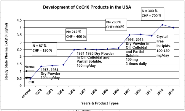 CoQ10 product development graph
