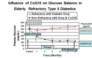 Refractory diabetes