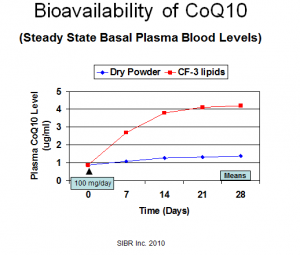Dr. Judy biovailability graph